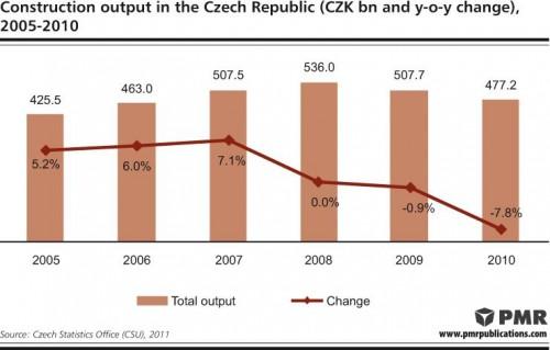 Czech construction industry