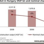 Construction in Hungary to speed up in 2012
