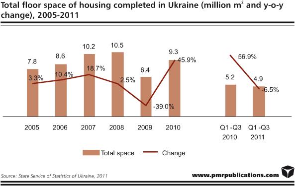construction sector in ukraine 2014