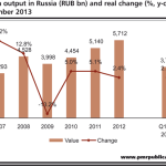 Construction industry in Russia to expand by 0.3% y-o-y in 2013