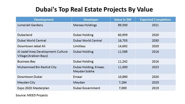 Dubai's Top Real Estate Projects By Value