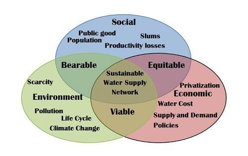 Sustainabilitychart