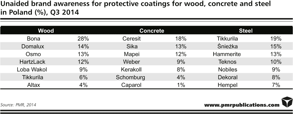 Unaided brand awareness for protection coatings for wood, conrete and steel in Poland