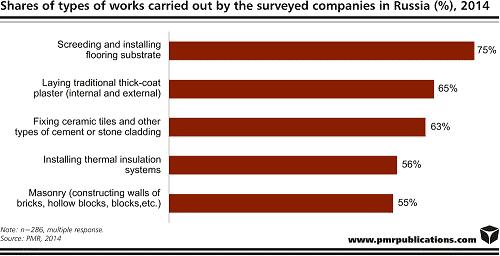 surveyed companies russia