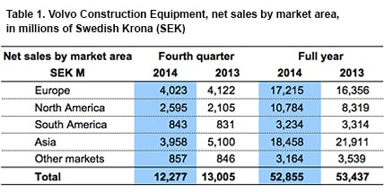 table Volvo construction equipment by market areas