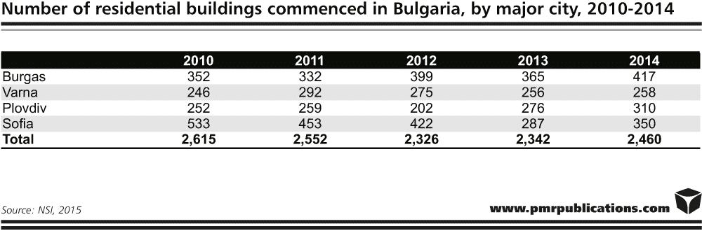 report bulgarian construction