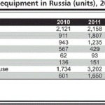 Production of construction machinery in Russia close to collapse