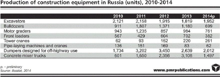 constructin equipment in russia