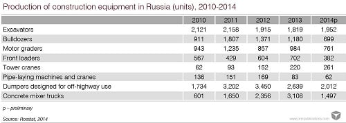 russia construction machinery market development forecast
