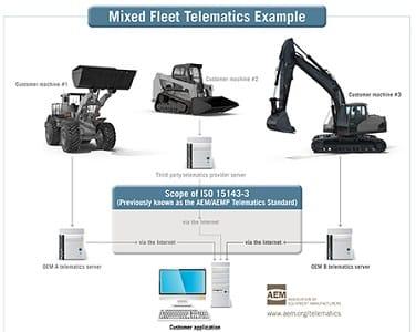 mixed fleet telematics example1