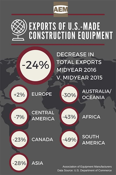 exports of us made construction equipment