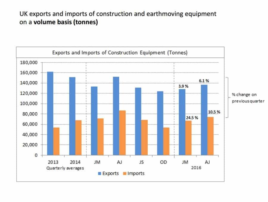 uk export construction equipment tonnes