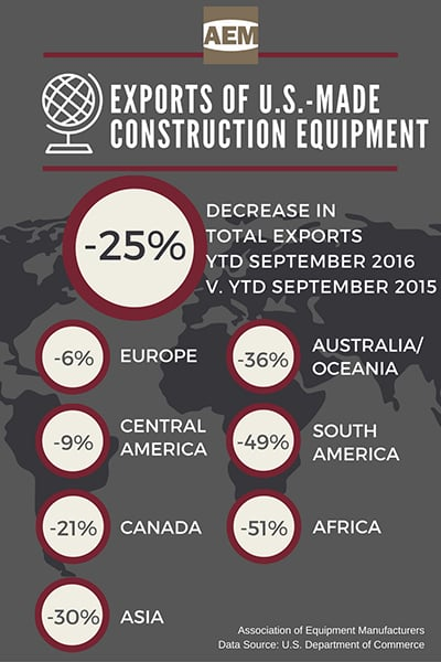 export-of-us-made-construction-equipment