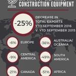U.S. Construction Equipment Exports Down 25 Percent AEM