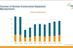 VDMA: Construction equipment industry increased  turnover by 3 percent in 2016