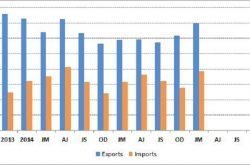 UK Exports and Imports of Construction and Earthmoving equipment* – Q1 2017