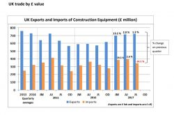 UK Exports and Imports of Construction and Earthmoving equipment* – Q3 2017