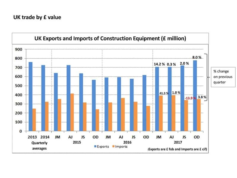 Q4 2017 UK trade in construction equipment Page 1