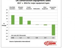 Construction equipment sales in the UK show 8% growth in 2017