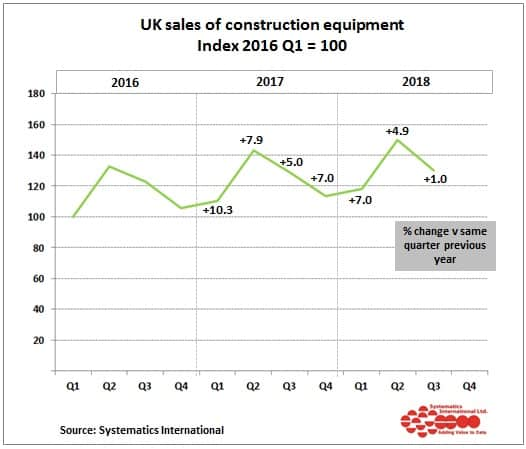 uk sales construction equipment