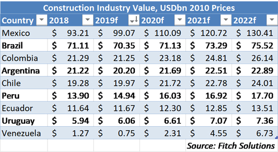 CONEXPO Latin America Outlook - Construction Industry Value