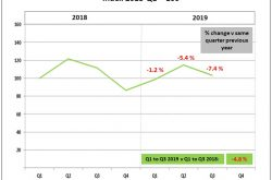 Construction equipment sales on a downward trend in 2019