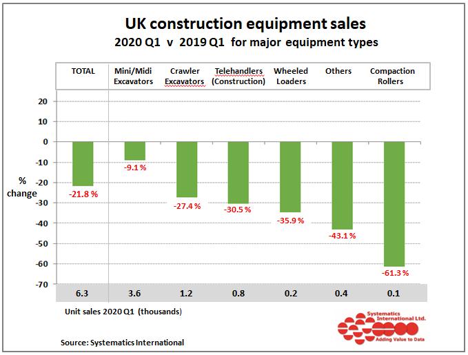 Construction equipment sales