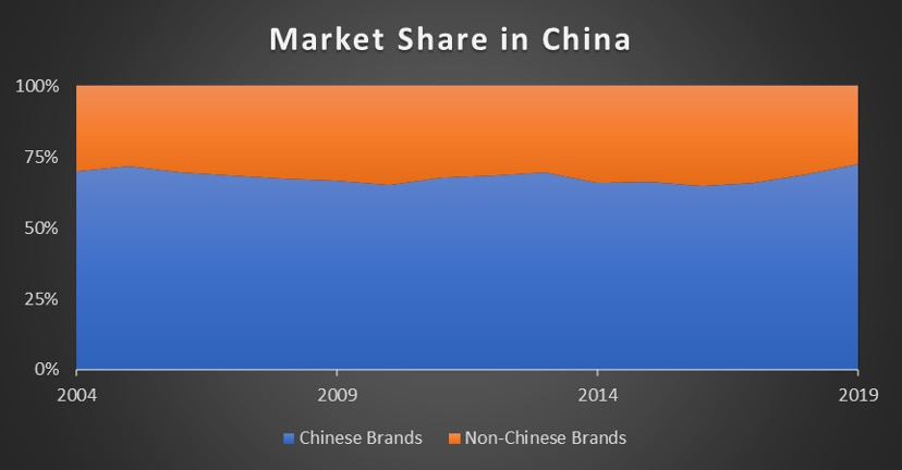 market share in china