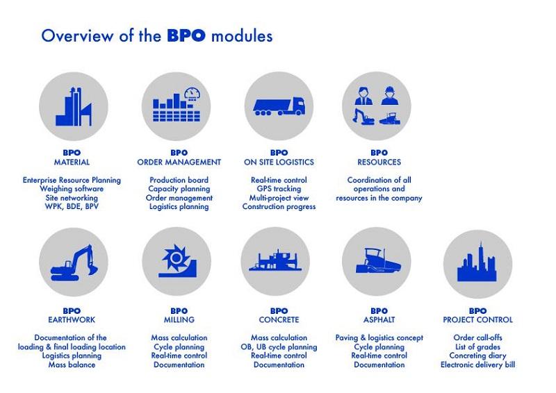 BPO modules