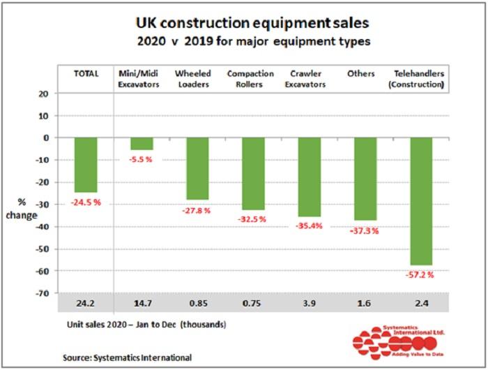 uk construction equipment sales
