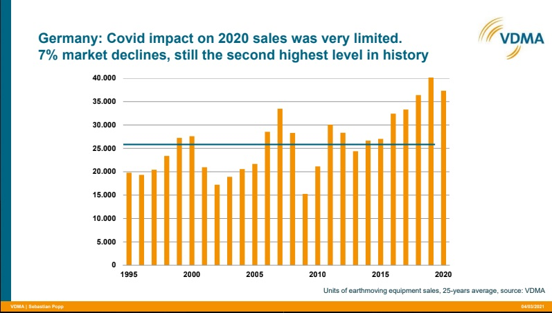 Covid Impact on 2020 sales Germany construction machinery