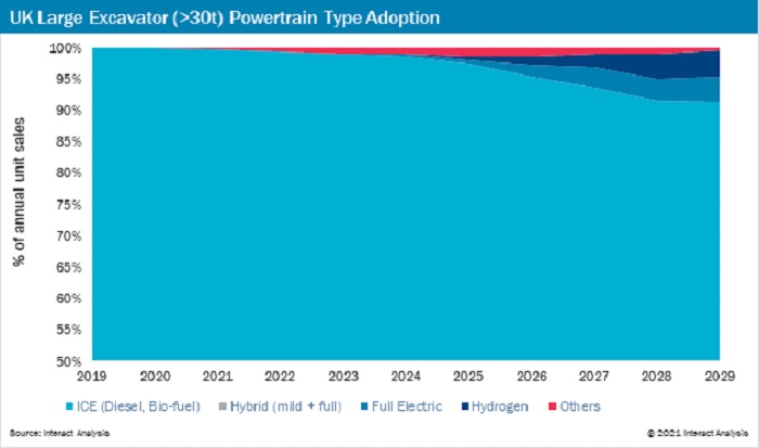Analysis chart Construction Machinery Rumbles Towards Electrification report