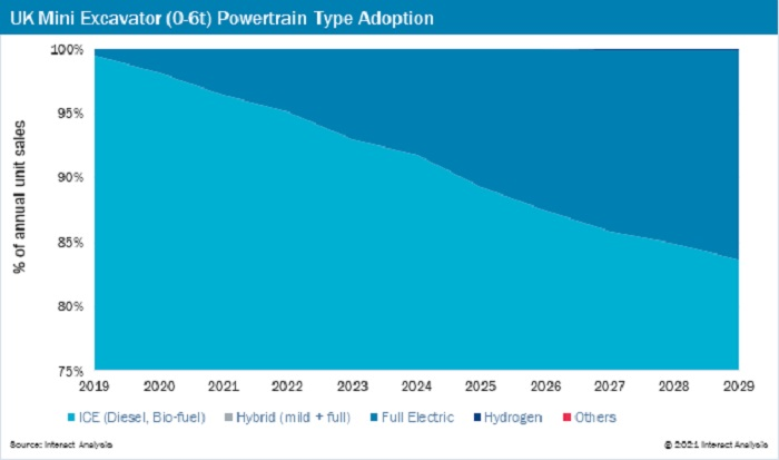 Construction Machinery Rumbles Towards Electrification report chart